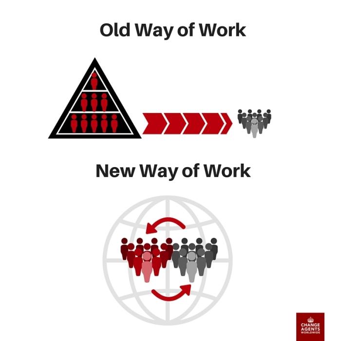Changing Ways of Work