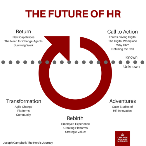 HR Journey